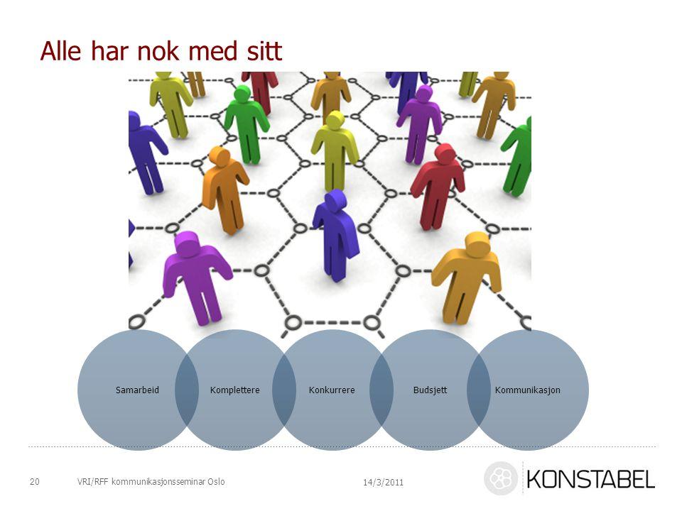 VRI/RFF kommunikasjonsseminar Oslo Alle har nok med sitt 20 14/3/2011 SamarbeidKomplettereKonkurrereBudsjettKommunikasjon
