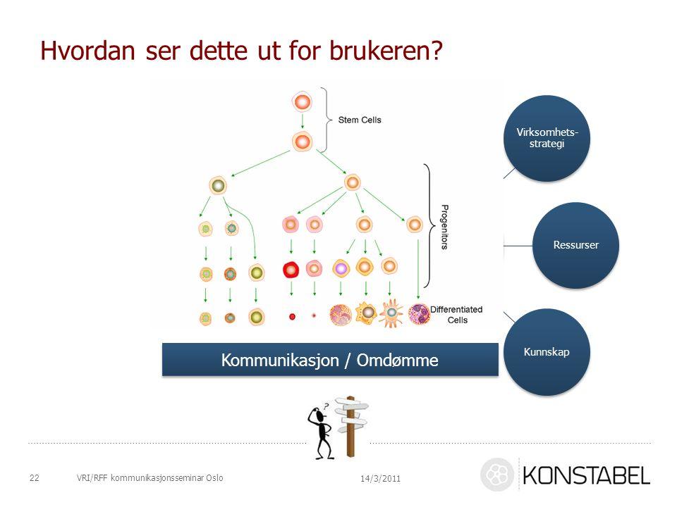 Hvordan ser dette ut for brukeren? Virksomhets- strategi RessurserKunnskap Kommunikasjon / Omdømme 14/3/2011 22VRI/RFF kommunikasjonsseminar Oslo