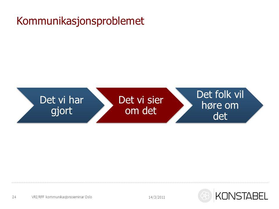 Kommunikasjonsproblemet Det vi har gjort Det vi sier om det Det folk vil høre om det 24 14/3/2011