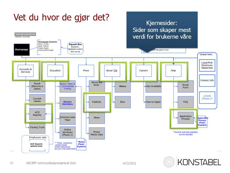 VRI/RFF kommunikasjonsseminar Oslo Vet du hvor de gjør det? 31 14/3/2011 Kjernesider: Sider som skaper mest verdi for brukerne våre Kjernesider: Sider