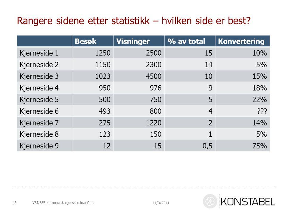 VRI/RFF kommunikasjonsseminar Oslo Rangere sidene etter statistikk – hvilken side er best? BesøkVisninger% av totalKonvertering Kjerneside 11250250015