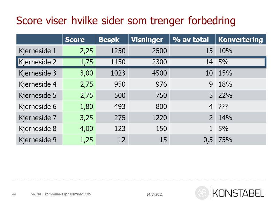 VRI/RFF kommunikasjonsseminar Oslo Score viser hvilke sider som trenger forbedring ScoreBesøkVisninger% av totalKonvertering Kjerneside 12,25125025001