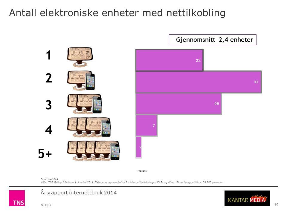 Årsrapport internettbruk 2014 © TNS Antall elektroniske enheter med nettilkobling Base: n=1044 Kilde: TNS Gallup Interbuss 4.