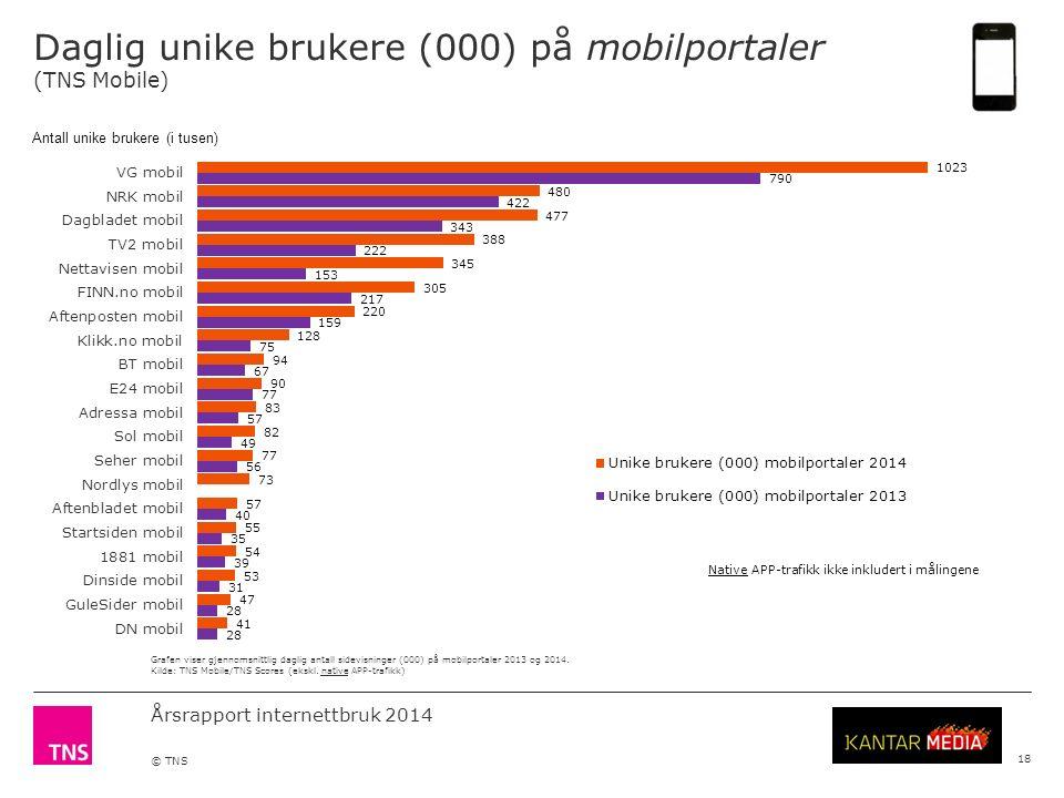 Årsrapport internettbruk 2014 © TNS Daglig unike brukere (000) på mobilportaler (TNS Mobile) 18 Grafen viser gjennomsnittlig daglig antall sidevisninger (000) på mobilportaler 2013 og 2014.