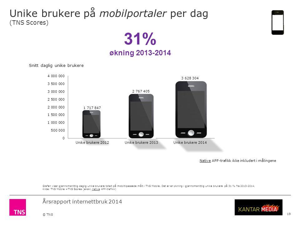 Årsrapport internettbruk 2014 © TNS Unike brukere på mobilportaler per dag (TNS Scores) 19 Grafen viser gjennomsnittlig daglig unike brukere totalt på mobiltilpassede målt i TNS Mobile.