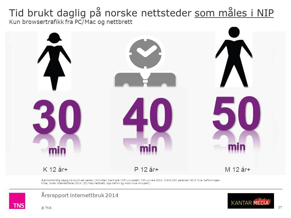 Årsrapport internettbruk 2014 © TNS Tid brukt daglig på norske nettsteder som måles i NIP Kun browsertrafikk fra PC/Mac og nettbrett 27 Gjennomsnittlig daglig tid brukt per person (minutter) blant alle (NIP-universet).