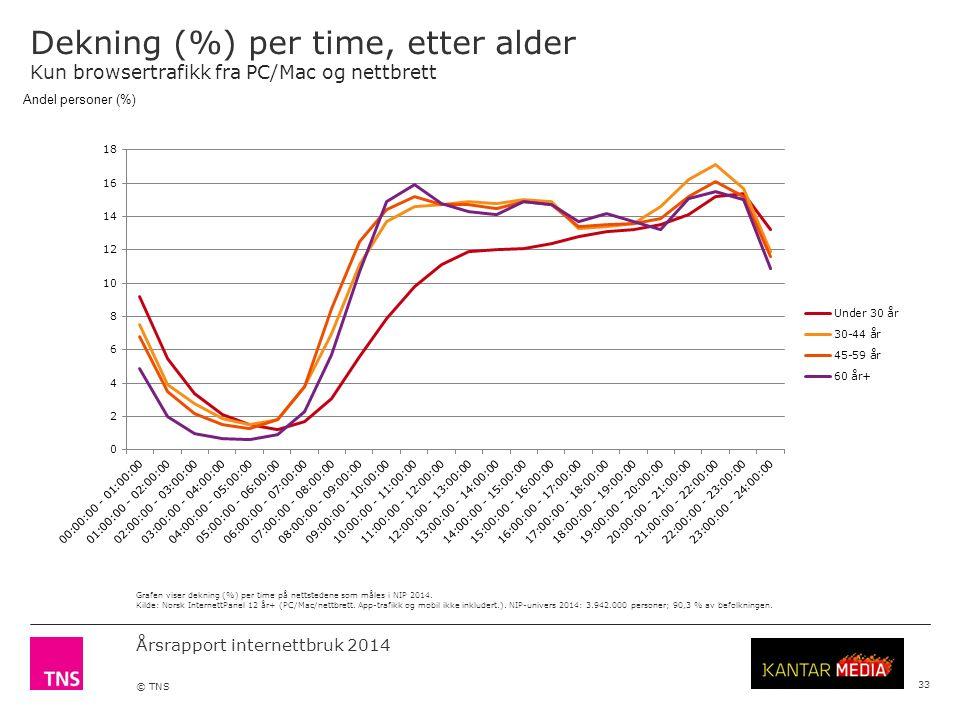 Årsrapport internettbruk 2014 © TNS Dekning (%) per time, etter alder Kun browsertrafikk fra PC/Mac og nettbrett 33 Grafen viser dekning (%) per time på nettstedene som måles i NIP 2014.