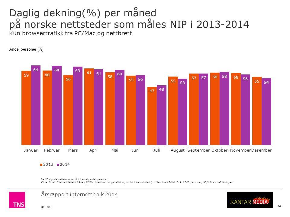 Årsrapport internettbruk 2014 © TNS Daglig dekning(%) per måned på norske nettsteder som måles NIP i 2013-2014 Kun browsertrafikk fra PC/Mac og nettbrett 34 De 20 største nettstedene målt i antall/andel personer.