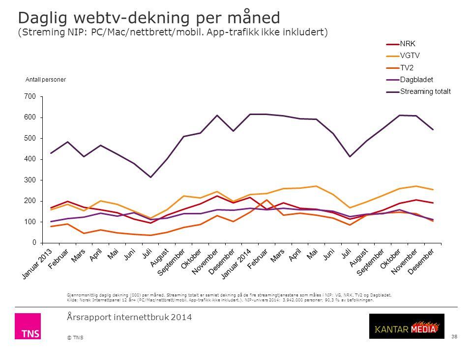 Årsrapport internettbruk 2014 © TNS Daglig webtv-dekning per måned (Streming NIP: PC/Mac/nettbrett/mobil.