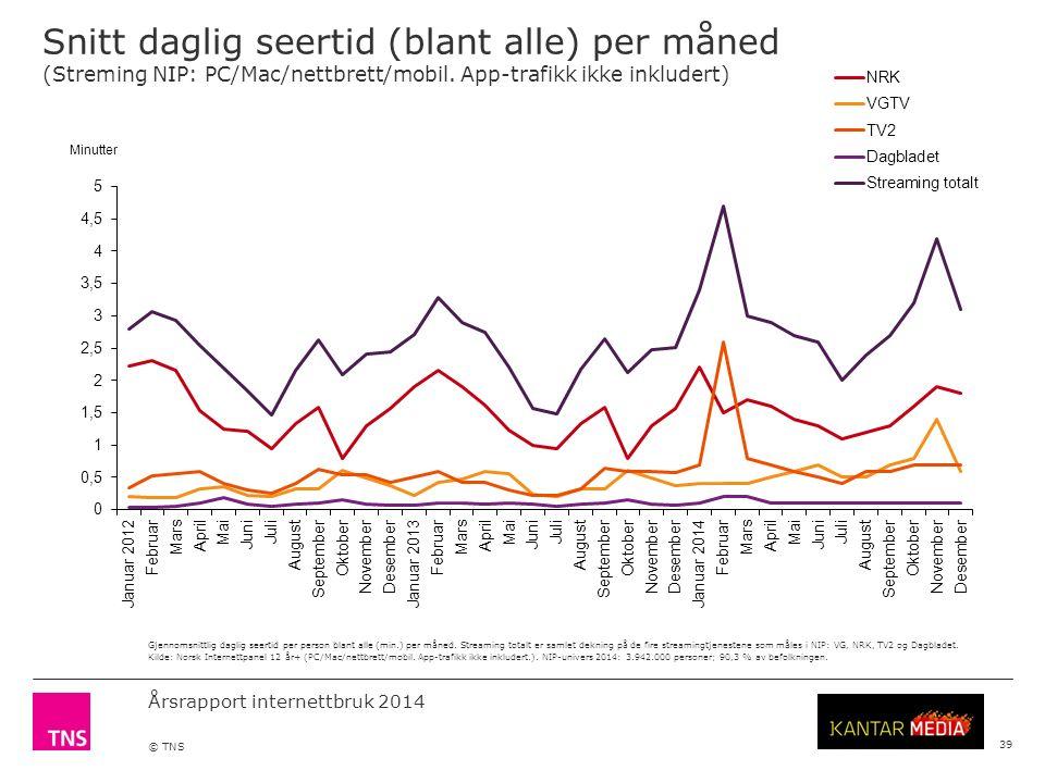 Årsrapport internettbruk 2014 © TNS 39 Gjennomsnittlig daglig seertid per person blant alle (min.) per måned.