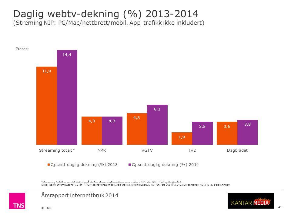 Årsrapport internettbruk 2014 © TNS Daglig webtv-dekning (%) 2013-2014 (Streming NIP: PC/Mac/nettbrett/mobil.