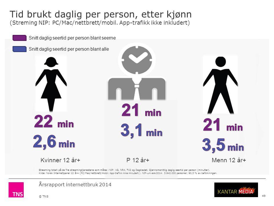Årsrapport internettbruk 2014 © TNS Tid brukt daglig per person, etter kjønn (Streming NIP: PC/Mac/nettbrett/mobil.