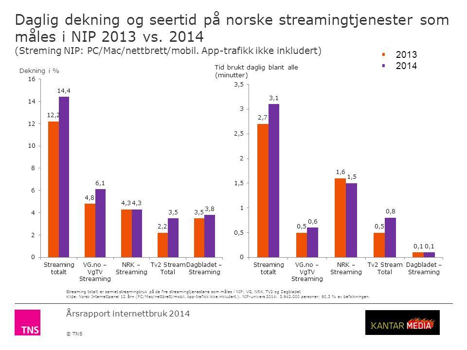 Årsrapport internettbruk 2014 © TNS Daglig dekning og seertid på norske streamingtjenester som måles i NIP 2013 vs.