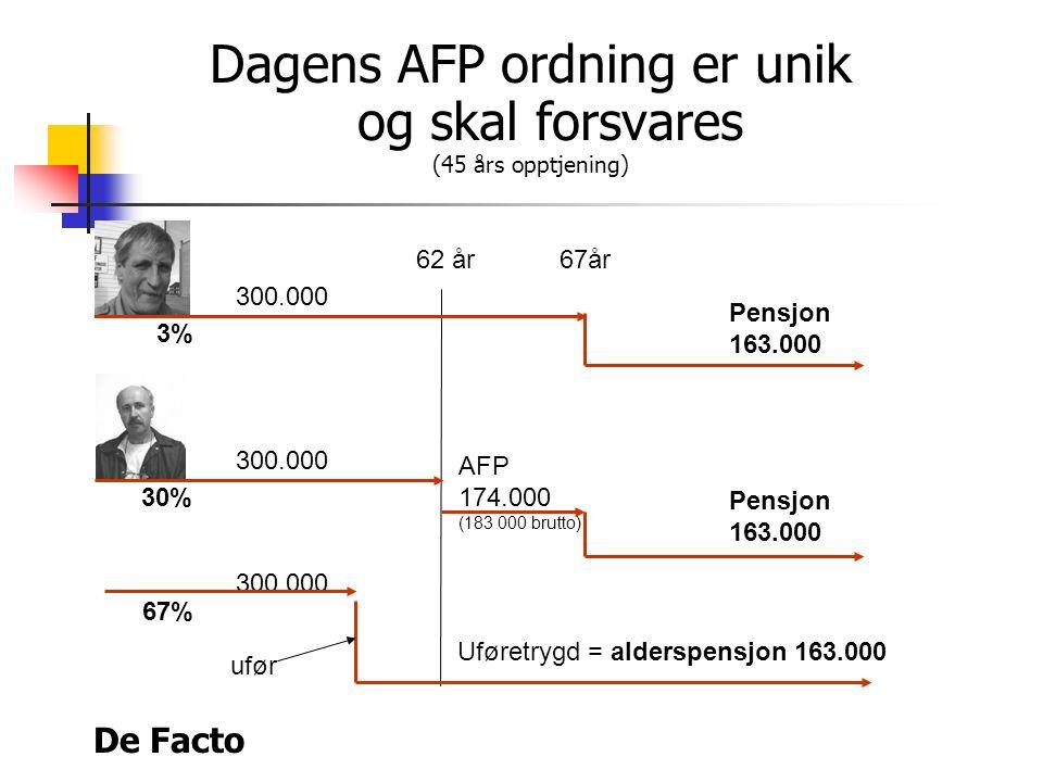 De Facto Dagens AFP ordning er unik og skal forsvares (45 års opptjening) 62 år67år AFP 174.000 (183 000 brutto) Pensjon 163.000 Pensjon 163.000 300.000 Uføretrygd = alderspensjon 163.000 300.000 ufør 3% 30% 67%