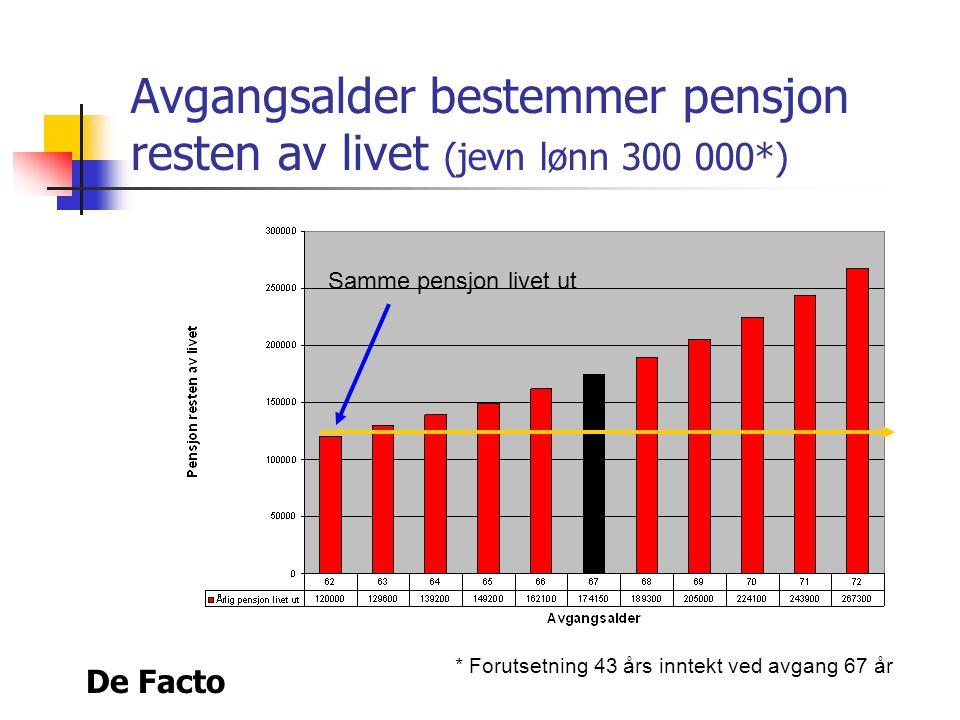 De Facto Årsaker til lavere tidligpensjon Pensjonen skal deles på flere år Færre år med opptjening Løpende pensjon reguleres lavere enn lønnsstigning Du skal selv betale for å ta ut pensjon (staten taper penger på tidligere utbetaling)