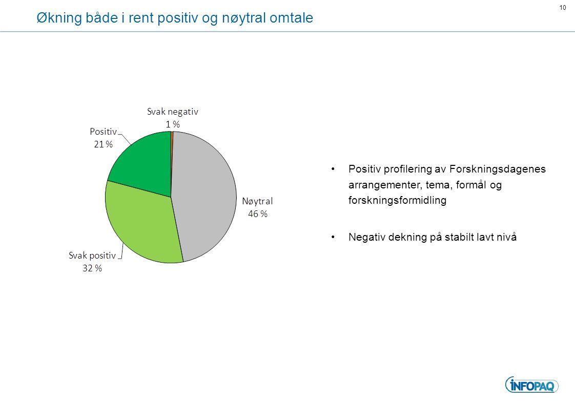 10 Økning både i rent positiv og nøytral omtale Positiv profilering av Forskningsdagenes arrangementer, tema, formål og forskningsformidling Negativ dekning på stabilt lavt nivå