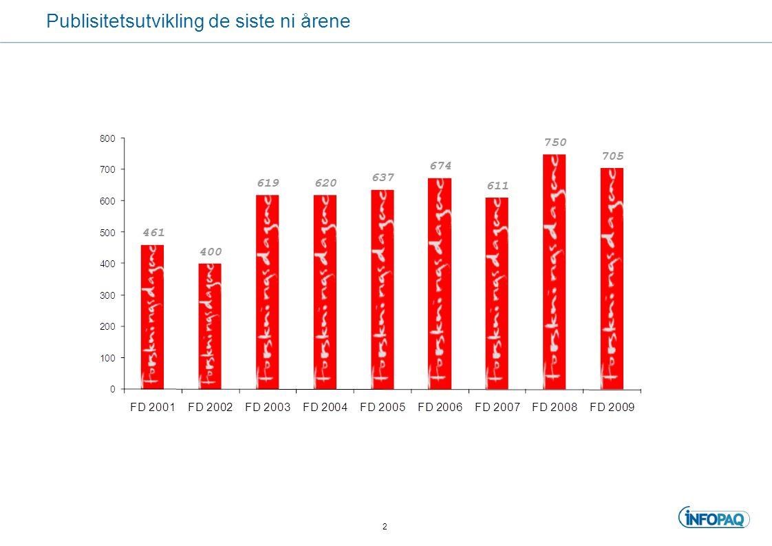 Medietrykket øker i Nordland Også i Nordland registrerer vi en økning i antall oppslag siden i fjor.