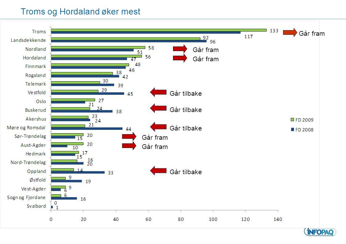 Troms og Hordaland øker mest Går fram Går tilbake Går fram