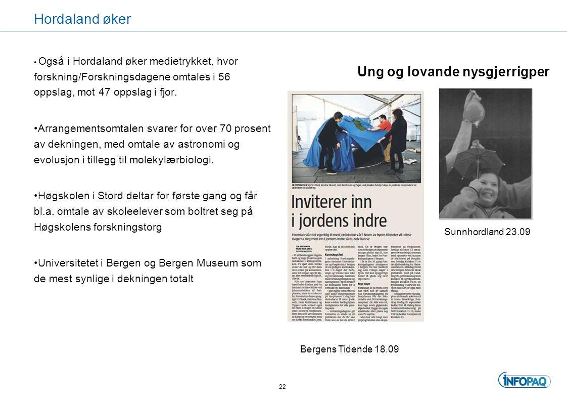 Hordaland øker Også i Hordaland øker medietrykket, hvor forskning/Forskningsdagene omtales i 56 oppslag, mot 47 oppslag i fjor.