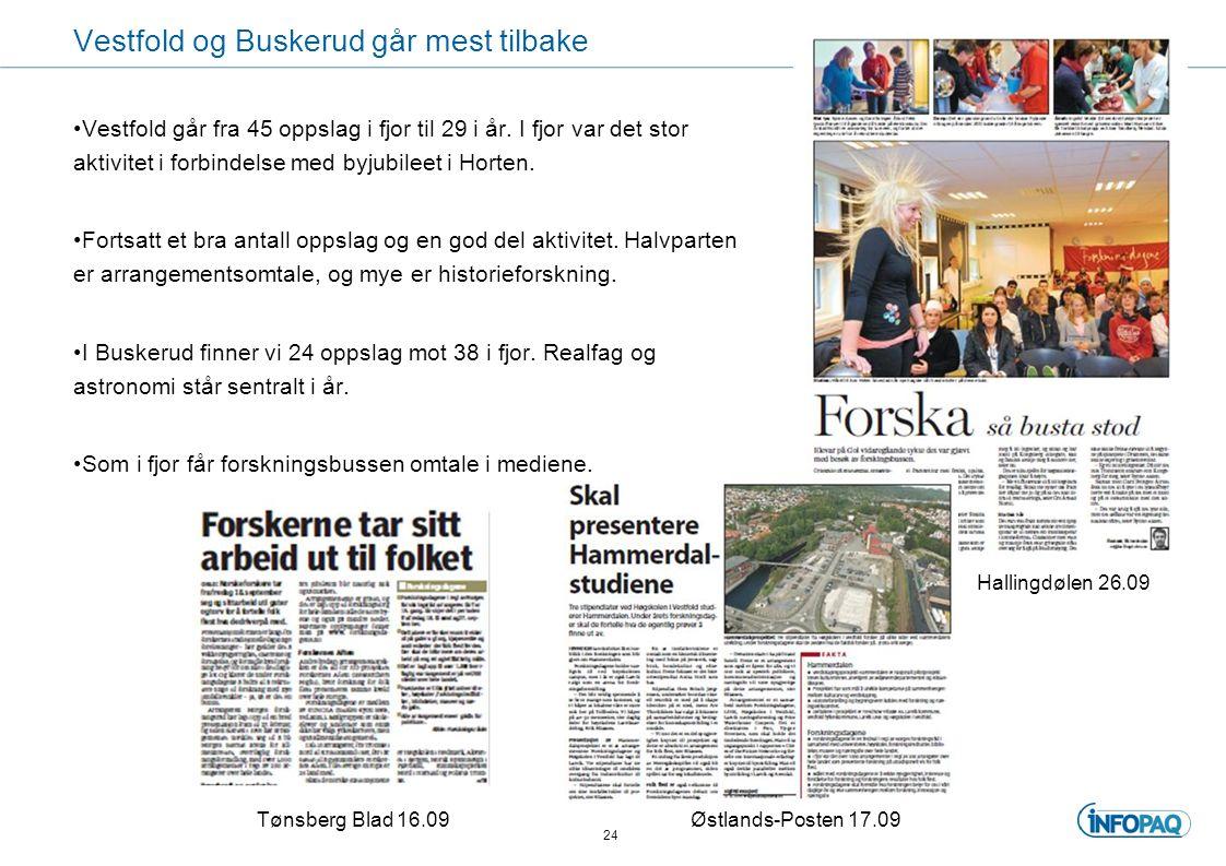 Vestfold og Buskerud går mest tilbake 24 Hallingdølen 26.09 Tønsberg Blad 16.09Østlands-Posten 17.09 Vestfold går fra 45 oppslag i fjor til 29 i år.