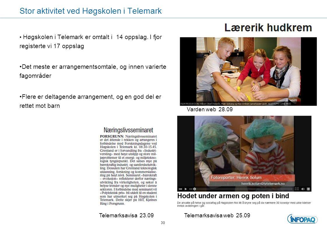 Stor aktivitet ved Høgskolen i Telemark Høgskolen i Telemark er omtalt i 14 oppslag.