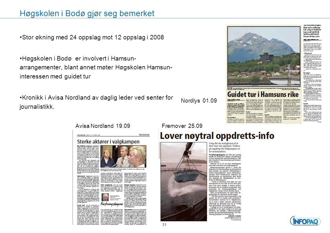 Høgskolen i Bodø gjør seg bemerket Stor økning med 24 oppslag mot 12 oppslag i 2008 Høgskolen i Bodø er involvert i Hamsun- arrangementer, blant annet møter Høgskolen Hamsun- interessen med guidet tur Kronikk i Avisa Nordland av daglig leder ved senter for journalistikk.