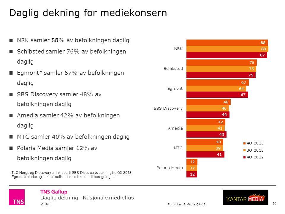 Daglig dekning - Nasjonale mediehus © TNS Forbruker & Media Q4-13 Daglig dekning for mediekonsern NRK samler 88% av befolkningen daglig Schibsted samler 76% av befolkningen daglig Egmont* samler 67% av befolkningen daglig SBS Discovery samler 48% av befolkningen daglig Amedia samler 42% av befolkningen daglig MTG samler 40% av befolkningen daglig Polaris Media samler 12% av befolkningen daglig TLC Norge og Discovery er inkludert i SBS Discoverys dekning fra Q3-2013.