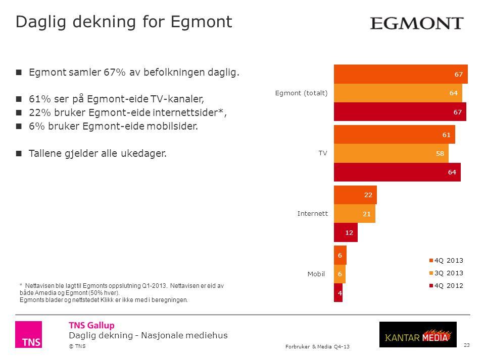 Daglig dekning - Nasjonale mediehus © TNS Forbruker & Media Q4-13 Daglig dekning for Egmont 23 Egmont samler 67% av befolkningen daglig.