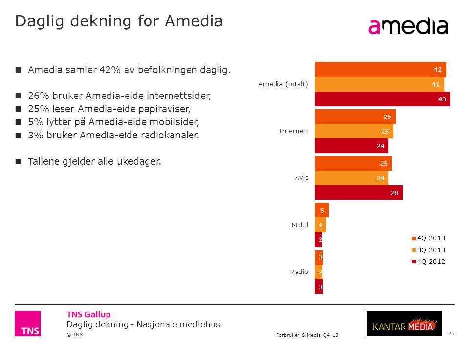 Daglig dekning - Nasjonale mediehus © TNS Forbruker & Media Q4-13 Daglig dekning for Amedia 25 Amedia samler 42% av befolkningen daglig.