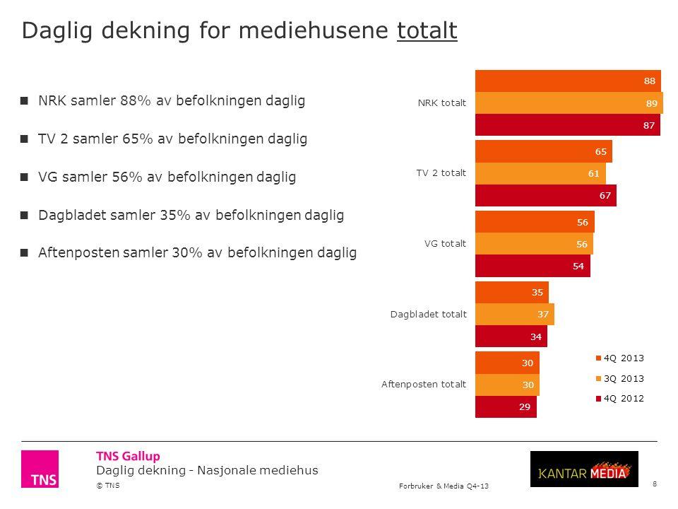 Daglig dekning - Nasjonale mediehus © TNS Forbruker & Media Q4-13 Daglig dekning for mediehusene totalt NRK samler 88% av befolkningen daglig TV 2 samler 65% av befolkningen daglig VG samler 56% av befolkningen daglig Dagbladet samler 35% av befolkningen daglig Aftenposten samler 30% av befolkningen daglig 8