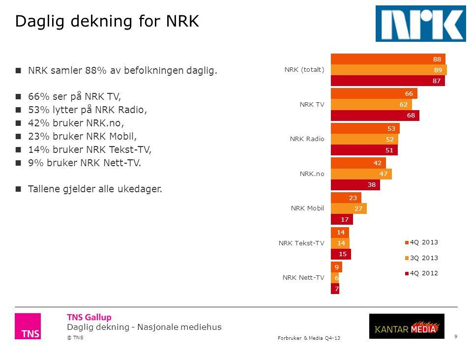 Daglig dekning - Nasjonale mediehus © TNS Forbruker & Media Q4-13 Daglig dekning for NRK NRK samler 88% av befolkningen daglig.