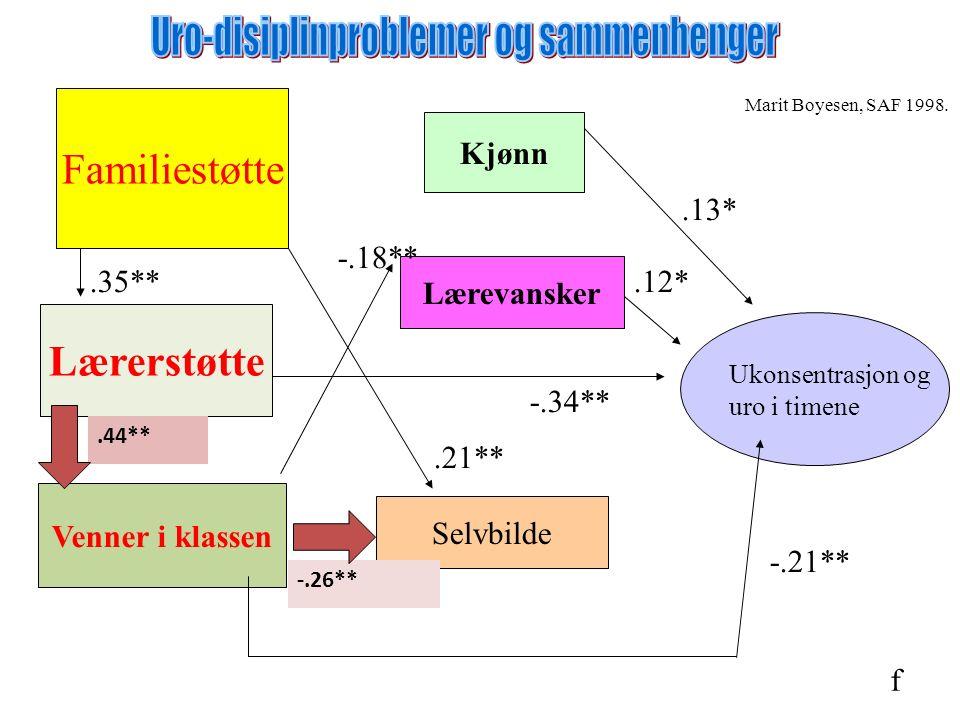 Ukonsentrasjon og uro i timene Kjønn Lærevansker Selvbilde Venner i klassen Lærerstøtte Familiestøtte.13*.12* -.26**.44**.21** -.34**.35** -.18** -.21** Marit Boyesen, SAF 1998.