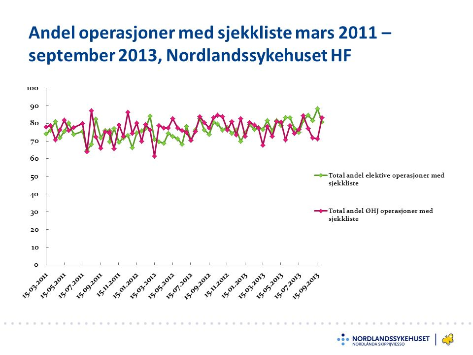 Andel operasjoner med sjekkliste mars 2011 – september 2013, Nordlandssykehuset HF