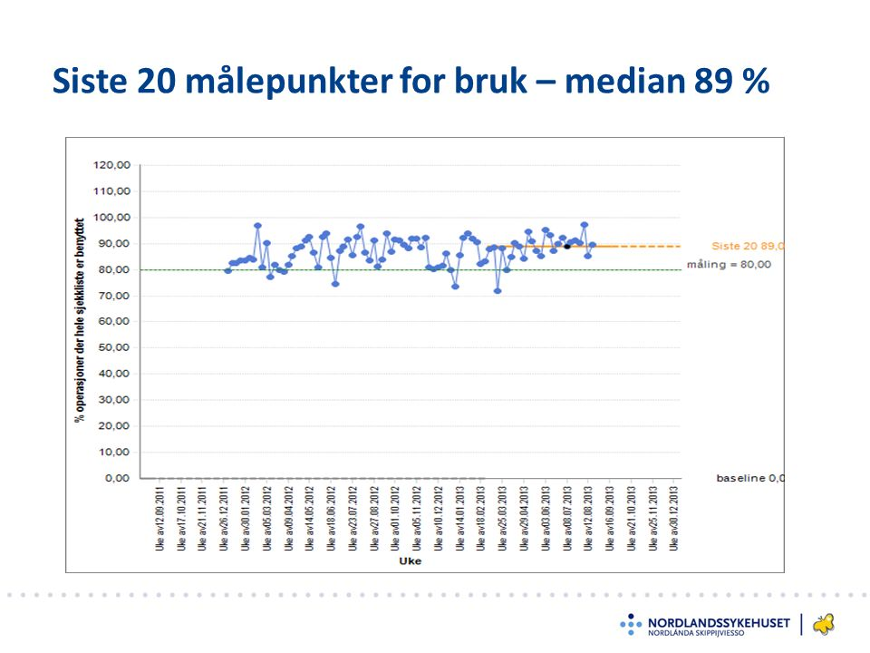 Siste 20 målepunkter for bruk – median 89 %