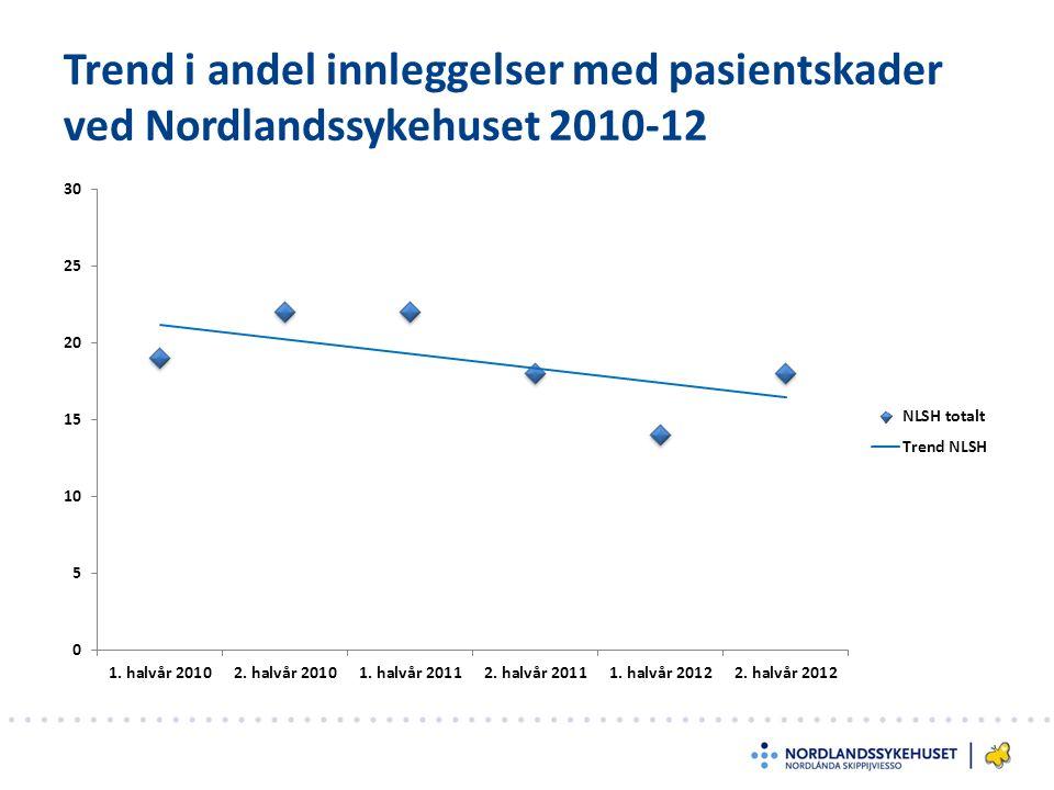 Trend i andel innleggelser med pasientskader ved Nordlandssykehuset 2010-12