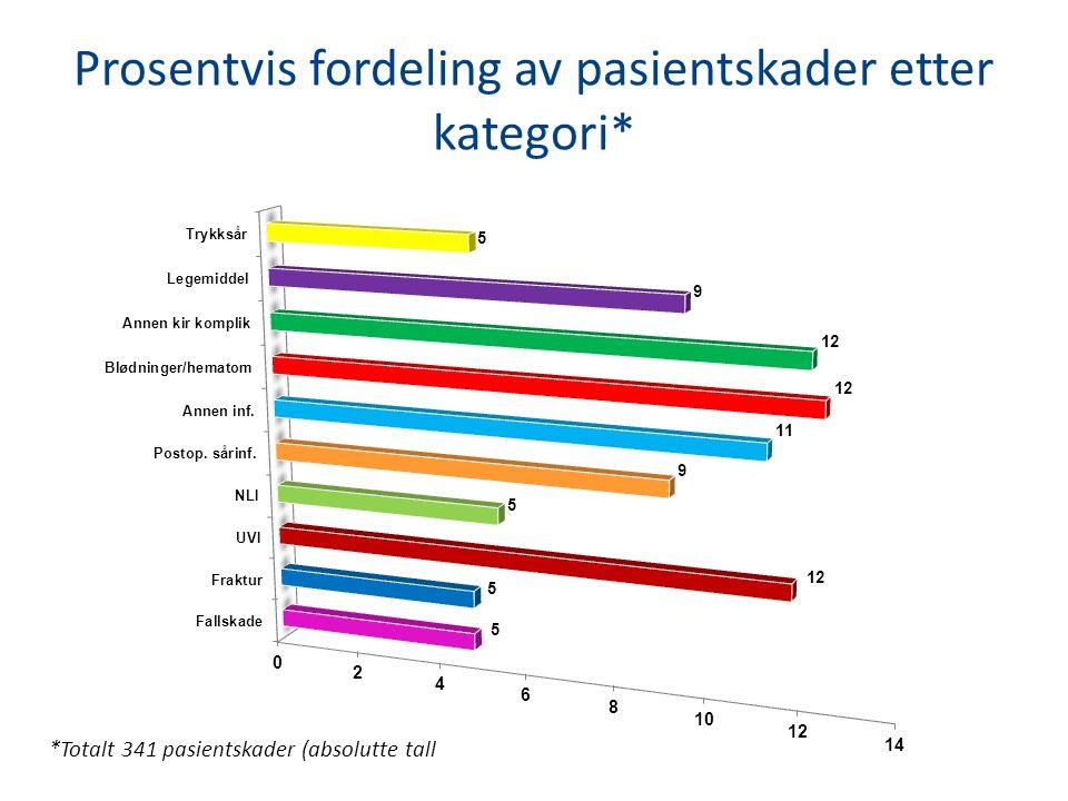 Prosentvis fordeling av pasientskader etter kategori* *Totalt 341 pasientskader (absolutte tall