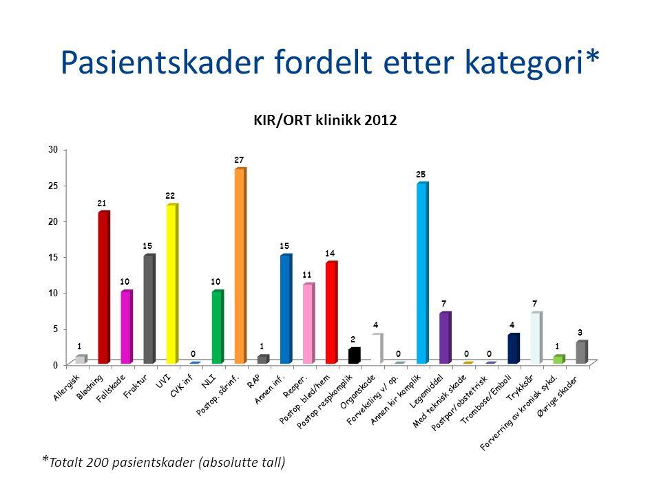 Pasientskader fordelt etter kategori* * Totalt 200 pasientskader (absolutte tall)