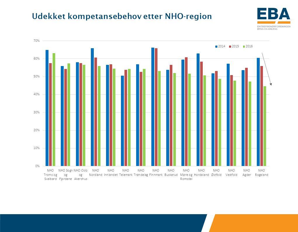 Udekket kompetansebehov etter NHO-region