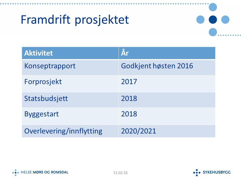 Framdrift prosjektet 11.02.16 AktivitetÅr KonseptrapportGodkjent høsten 2016 Forprosjekt2017 Statsbudsjett2018 Byggestart2018 Overlevering/innflytting2020/2021