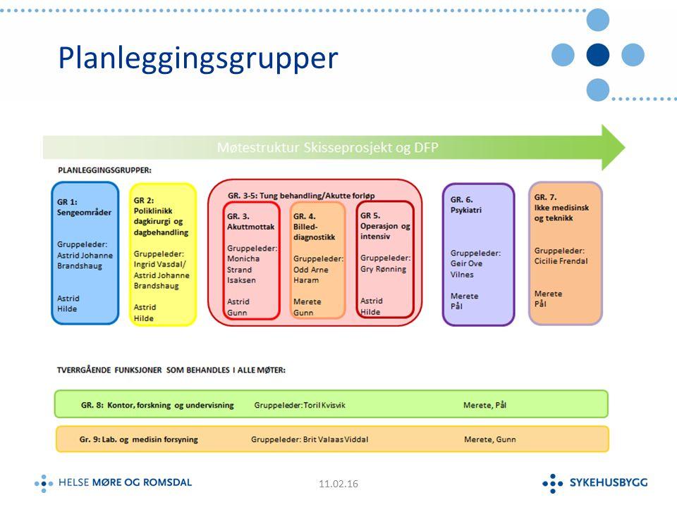 Planleggingsgrupper 11.02.16