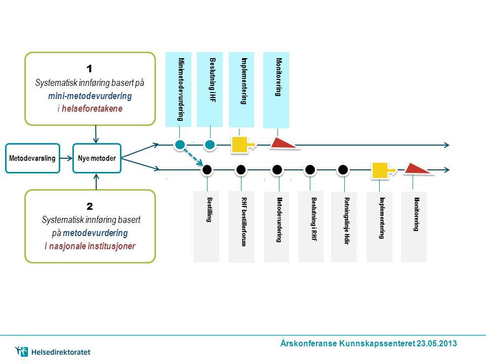 RHF bestillerforum Metodevurdering Beslutning i RHF ImplementeringMonitorering MinimetodevurderingBeslutning i HFImplementering Retningslinje Hdir Bestilling Monitorering 1 Systematisk innføring basert på mini-metodevurdering i helseforetakene MetodevarslingNye metoder 2 Systematisk innføring basert på metodevurdering i nasjonale institusjoner Årskonferanse Kunnskapssenteret 23.05.2013