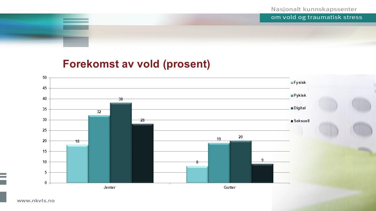 Forekomst av vold (prosent)