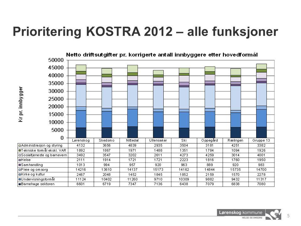 Prioritering KOSTRA 2012 – alle funksjoner 5