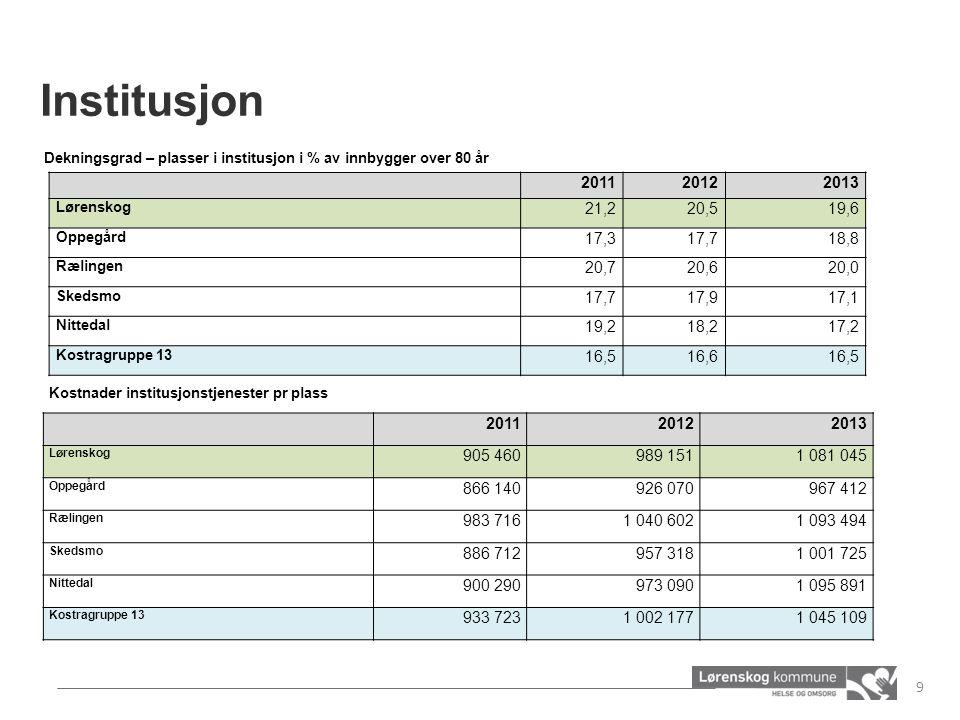 Institusjon 201120122013 Lørenskog 21,220,519,6 Oppegård 17,317,718,8 Rælingen 20,720,620,0 Skedsmo 17,717,917,1 Nittedal 19,218,217,2 Kostragruppe 13
