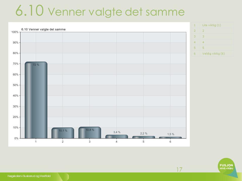 Høgskolen i Buskerud og Vestfold 18 6.11 Et generelt godt omdømme (har hørt mye positivt om HiVe) 1Lite viktig (1) 22 33 44 55 6Veldig viktig (6)