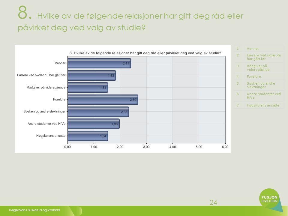 Høgskolen i Buskerud og Vestfold 25 8.1 Venner 1Meget liten grad (1) 22 33 44 55 6Meget stor grad (6)