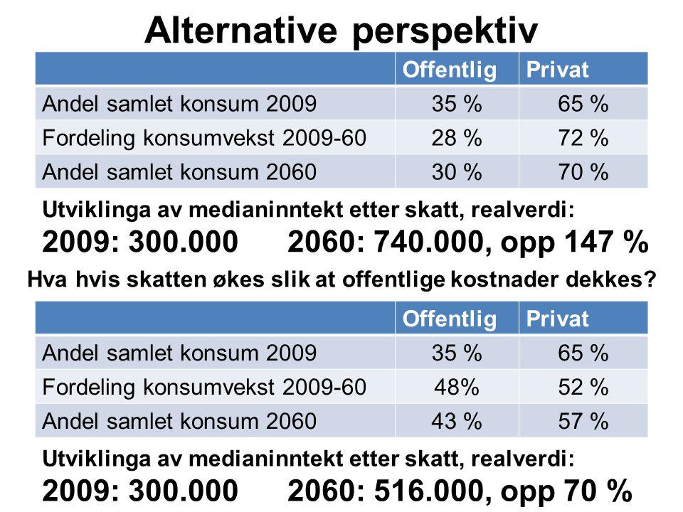 Alternative perspektiv OffentligPrivat Andel samlet konsum 200935 %65 % Fordeling konsumvekst 2009-6028 %72 % Andel samlet konsum 206030 %70 % Hva hvis skatten økes slik at offentlige kostnader dekkes.