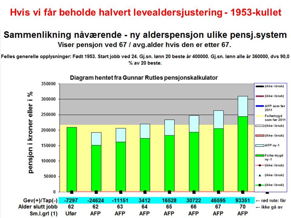Hvis vi får beholde halvert levealdersjustering - 1953-kullet