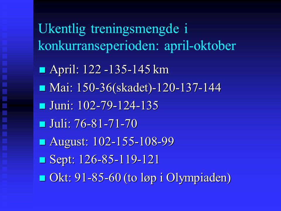 Ukentlig treningsmengde i konkurranseperioden: april-oktober April: 122 -135-145 km April: 122 -135-145 km Mai: 150-36(skadet)-120-137-144 Mai: 150-36(skadet)-120-137-144 Juni: 102-79-124-135 Juni: 102-79-124-135 Juli: 76-81-71-70 Juli: 76-81-71-70 August: 102-155-108-99 August: 102-155-108-99 Sept: 126-85-119-121 Sept: 126-85-119-121 Okt: 91-85-60 (to løp i Olympiaden) Okt: 91-85-60 (to løp i Olympiaden)