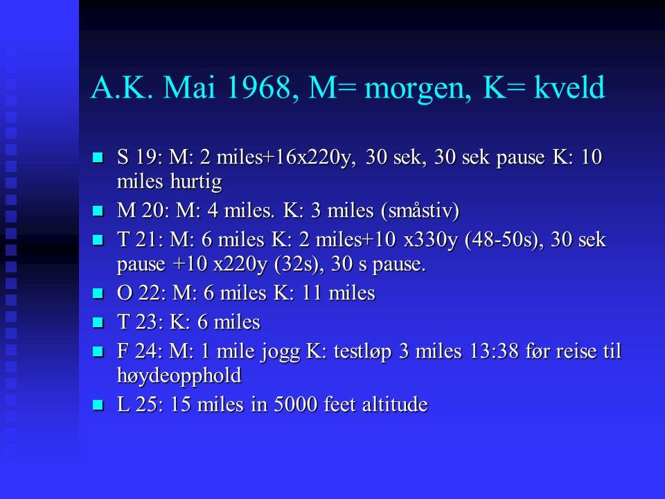 A.K. Mai 1968, M= morgen, K= kveld S 19: M: 2 miles+16x220y, 30 sek, 30 sek pause K: 10 miles hurtig S 19: M: 2 miles+16x220y, 30 sek, 30 sek pause K: